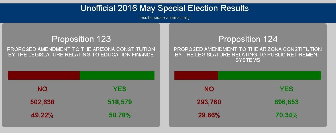 Unofficial results for Prop. 123 as of 6 p.m. Thursday (Source: KPHO/KTVK)