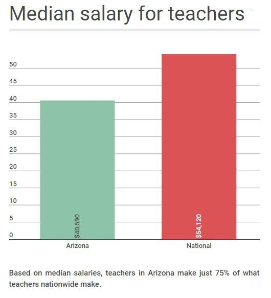 23 az students for every 1 teacher ratio among country 39 s for Bureau of labor statistics